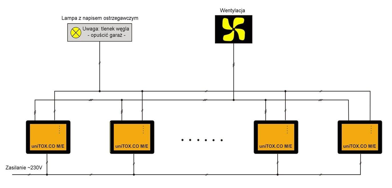 System Detekcji Gazów Detekcja Co I Lpg W Garażach I Tunelach